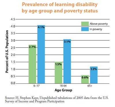 The State Of Learning Disabilities >> 2009 The State Of Learning Disabilities Facts And Statistics For