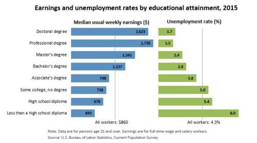Literacy Unemployment