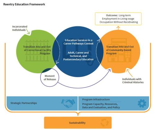 Reentry Education Framework