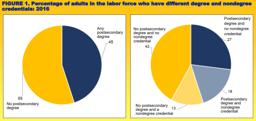 Figure 1: Percentage of adults in the labor force who have different degree and nondegree credentials: 2016. LEFT pie graph: 55% No postsecondary degree. 45% Any postsecondary degree. RIGHT pie graph: 13% No postsecondary degree and a nondegree credential. 18% Postsecondary degree and nondegree credential. 27% postsecondary degree and no nondegree credential. 42% No postsecondary degree and no nondegree credential.