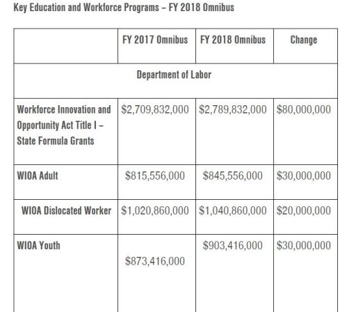 This is an image of a summary of the 2018 budget from the department of labor for key education and workforce programs - FY 2018 omnibusdesccribed in the link to the article.