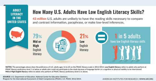 Infographic of the number of adults with low English literacy skills