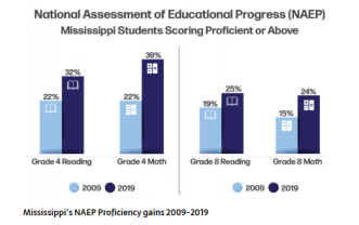 Image of Mississippi score gains 2019